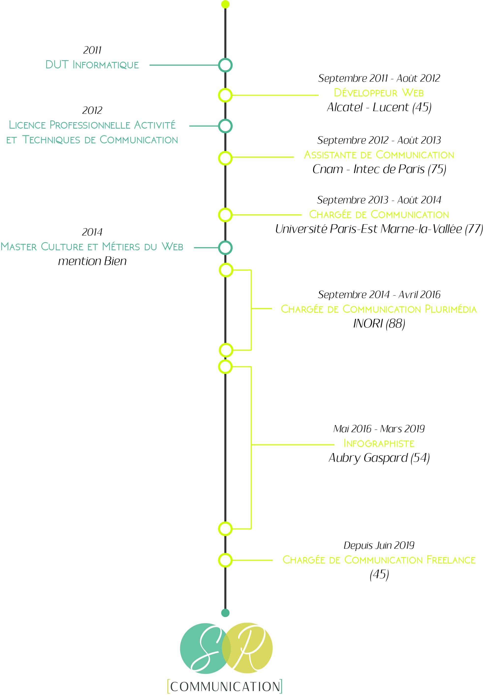 Infographie parcours Sandy Renaudot